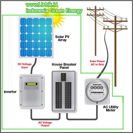 Memilih perlengkapan listrik tenaga surya zulkarnain pembangkit listrik tenaga matahari ccuart Choice Image