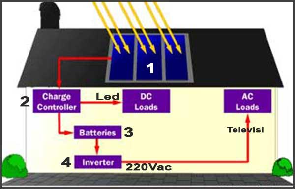 Memilih perlengkapan listrik tenaga surya zulkarnain memilih perlengkapan listrik tenaga surya konsep umum plts ccuart Choice Image