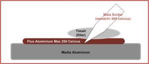 Urutan dari bawah ke atas, dimana mata solder cenderung hanya memanaskan Flux.