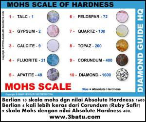 Mohs-Scale-of-Hardness