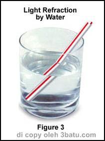 Refraksi cahaya pada air