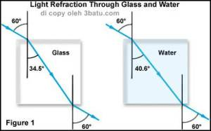 RI refraction figure