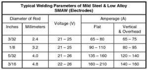 Standard Ampere mesin las