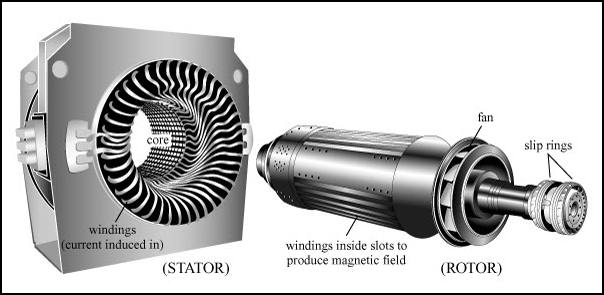 Rotor Stator General