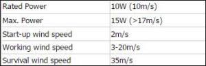 wind power specs 10W