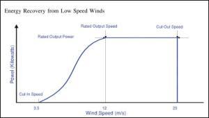 Spesifikasi umum kecepatan generator angin
