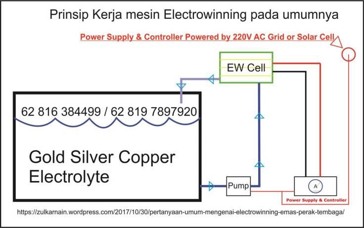 metode electrowinning sirkulasi